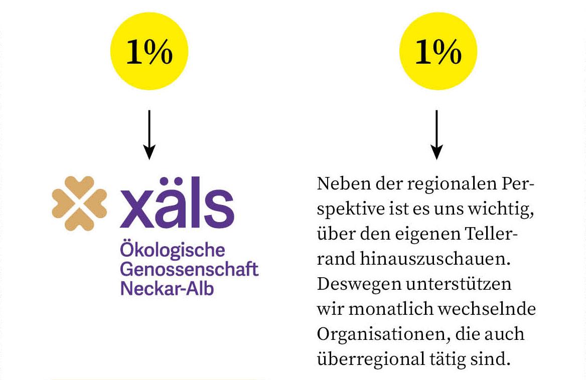Diagramm zur Verteilung der Spenden